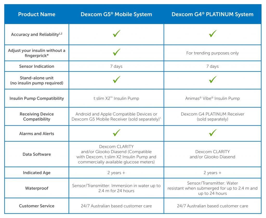 dexcom cgm comparison